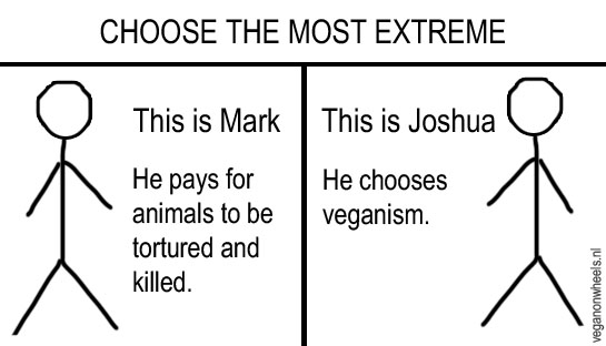 Choose the most extreme